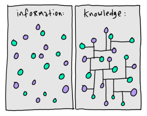 information_knowledge